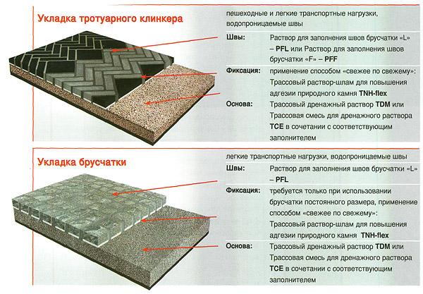 Укладка тротуарной плитки на цемент своими руками пошаговая инструкция 42